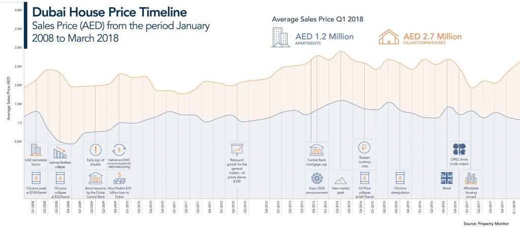 Q1 2018 Dubai Market Report-Dubai House Price Timeline